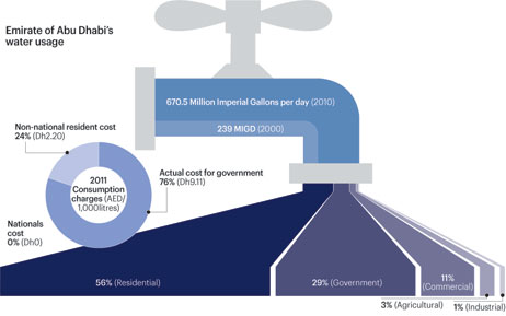 Water Usage in Abu Dhabi
