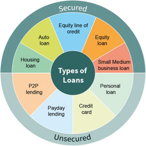 Types of loans services available in United Arab Emirates