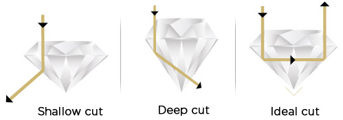 3types_of_diamond_cut_pic