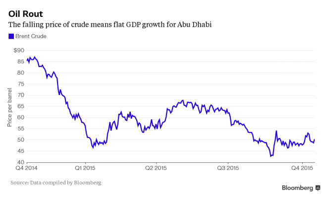 Oil at $50 Is 'Gift to World' as Abu Dhabi Sees Higher Prices