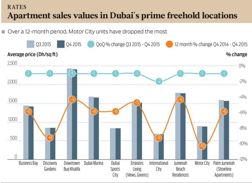 Further Declines Anticipated in Dubai Home Prices