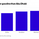 Oil's Drop Makes It Cheaper to Fill Up in Houston Than Abu Dhabi