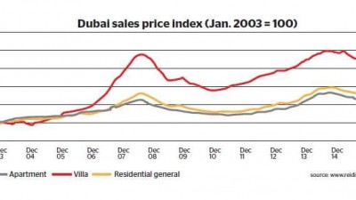 Right Time to Buy Property in Dubai