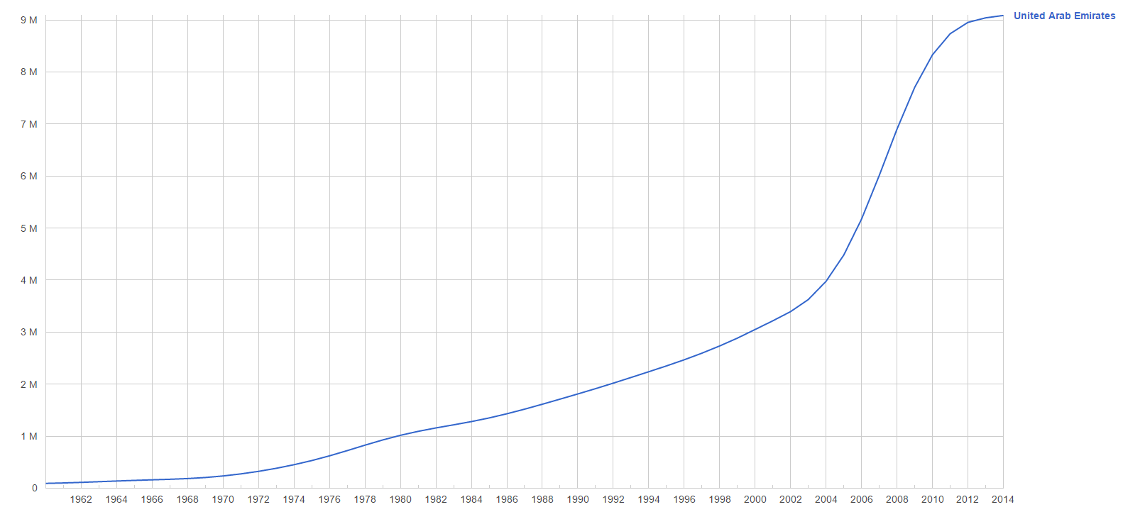 UAE Population Growth