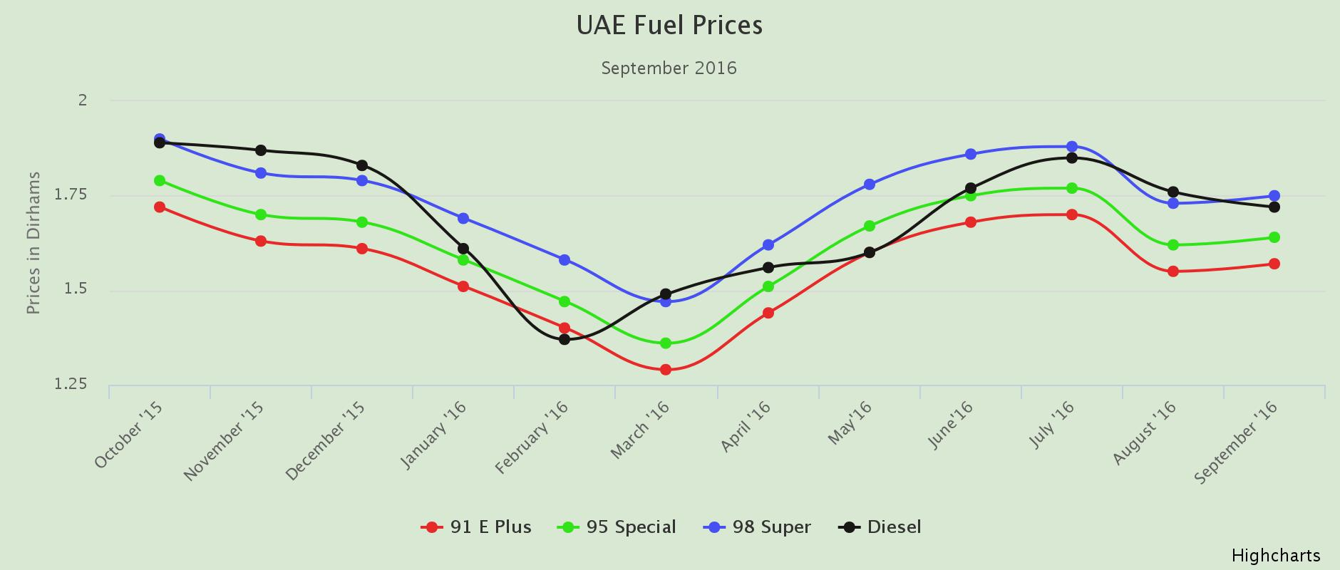 Fuel prices in UAE for September 2016